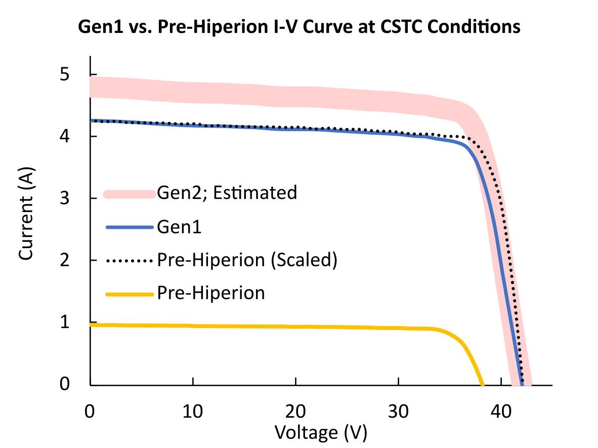 Figure 1: GEN1 vs. Pre-HIPERION I-V Curve at CSTC Conditions.